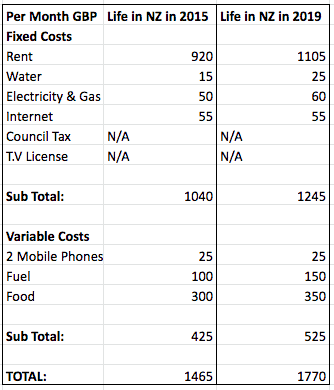 cost of living nz 2019