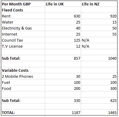 Cost of Living in New Zealand We've compared the REAL cost